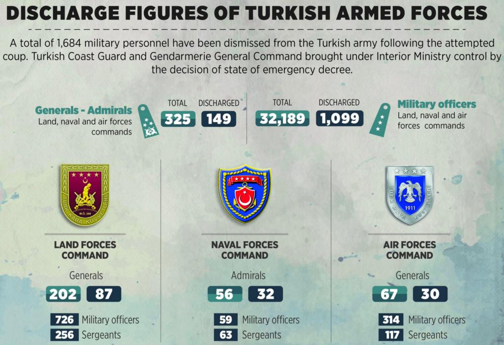 Τουρκία εκκαθαρίσεις